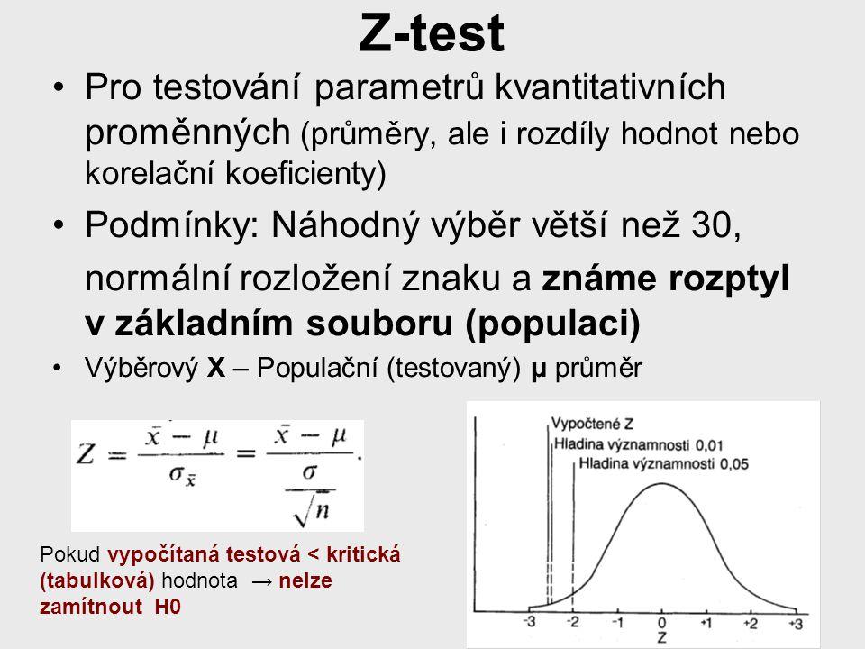 Z-test Pro testování parametrů kvantitativních proměnných (průměry, ale i rozdíly hodnot nebo korelační koeficienty)
