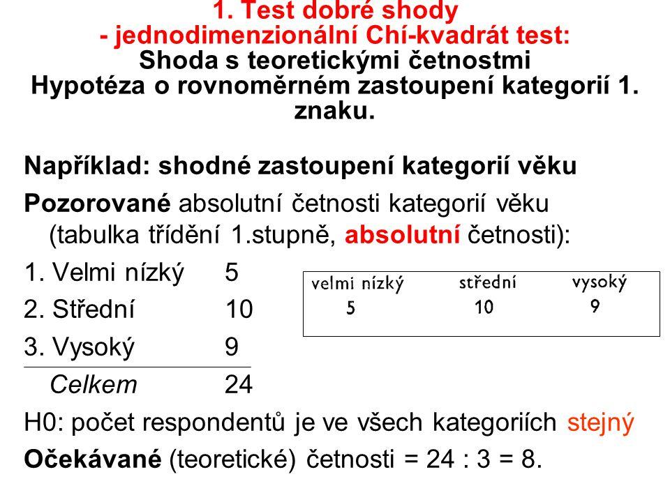 1. Test dobré shody - jednodimenzionální Chí-kvadrát test: Shoda s teoretickými četnostmi Hypotéza o rovnoměrném zastoupení kategorií 1. znaku.