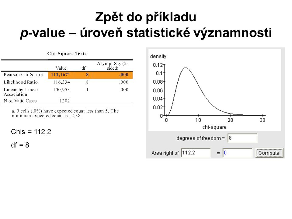 Zpět do příkladu p-value – úroveň statistické významnosti