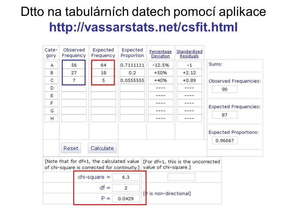 Dtto na tabulárních datech pomocí aplikace http://vassarstats