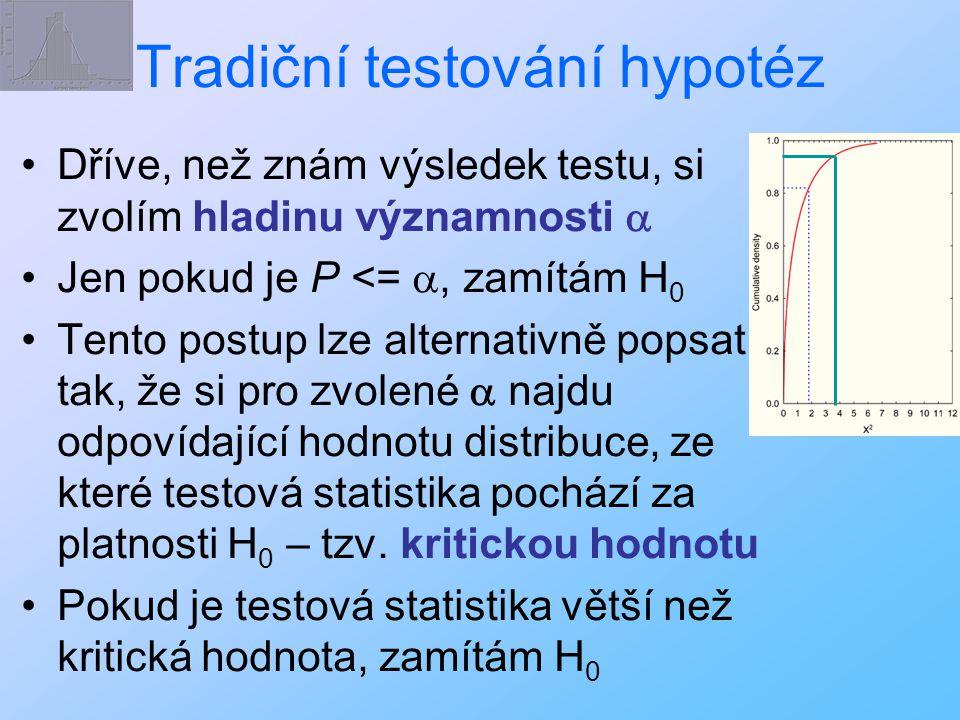 Tradiční testování hypotéz