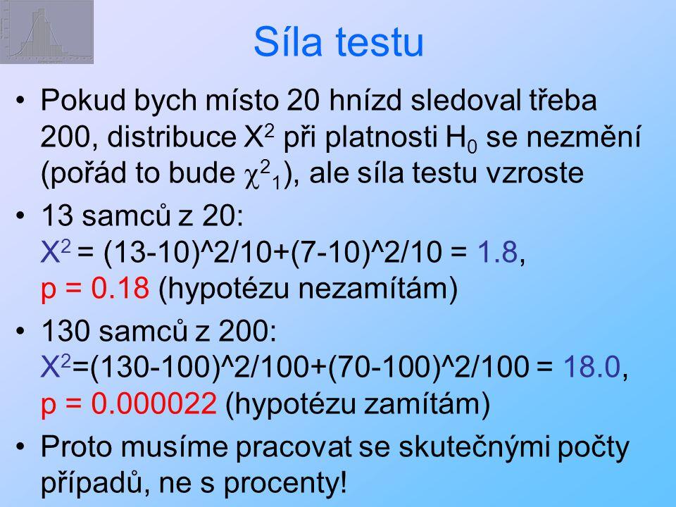 Síla testu Pokud bych místo 20 hnízd sledoval třeba 200, distribuce X2 při platnosti H0 se nezmění (pořád to bude c21), ale síla testu vzroste.