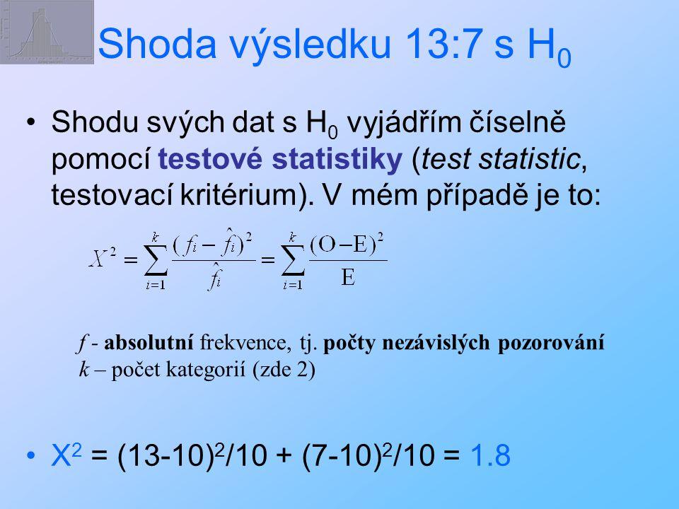 Shoda výsledku 13:7 s H0 Shodu svých dat s H0 vyjádřím číselně pomocí testové statistiky (test statistic, testovací kritérium). V mém případě je to: