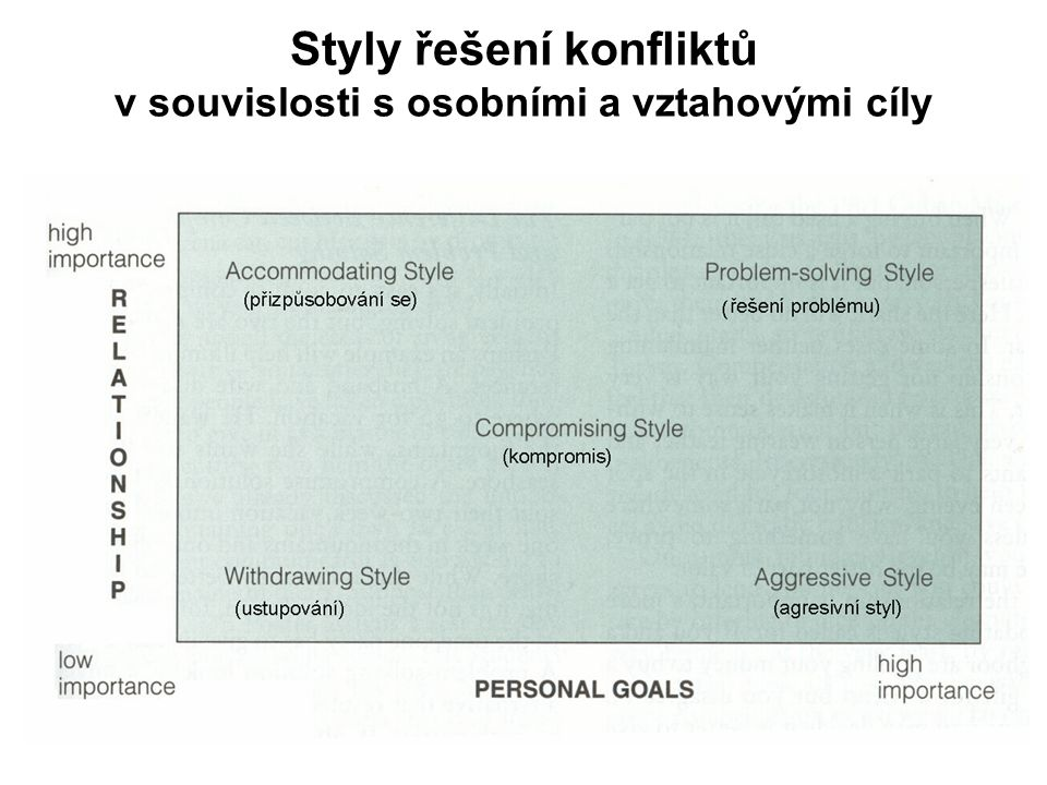 Styly řešení konfliktů v souvislosti s osobními a vztahovými cíly