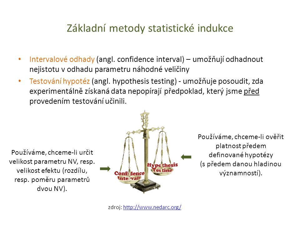 Základní metody statistické indukce