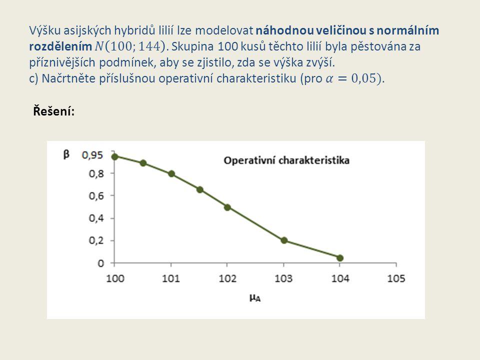 Výšku asijských hybridů lilií lze modelovat náhodnou veličinou s normálním rozdělením 𝑁 100;144 . Skupina 100 kusů těchto lilií byla pěstována za příznivějších podmínek, aby se zjistilo, zda se výška zvýší. c) Načrtněte příslušnou operativní charakteristiku (pro 𝛼=0,05).