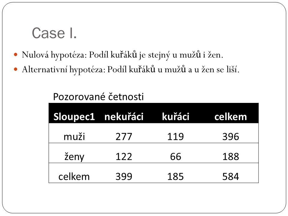 Case I. Pozorované četnosti Sloupec1 nekuřáci kuřáci celkem muži 277