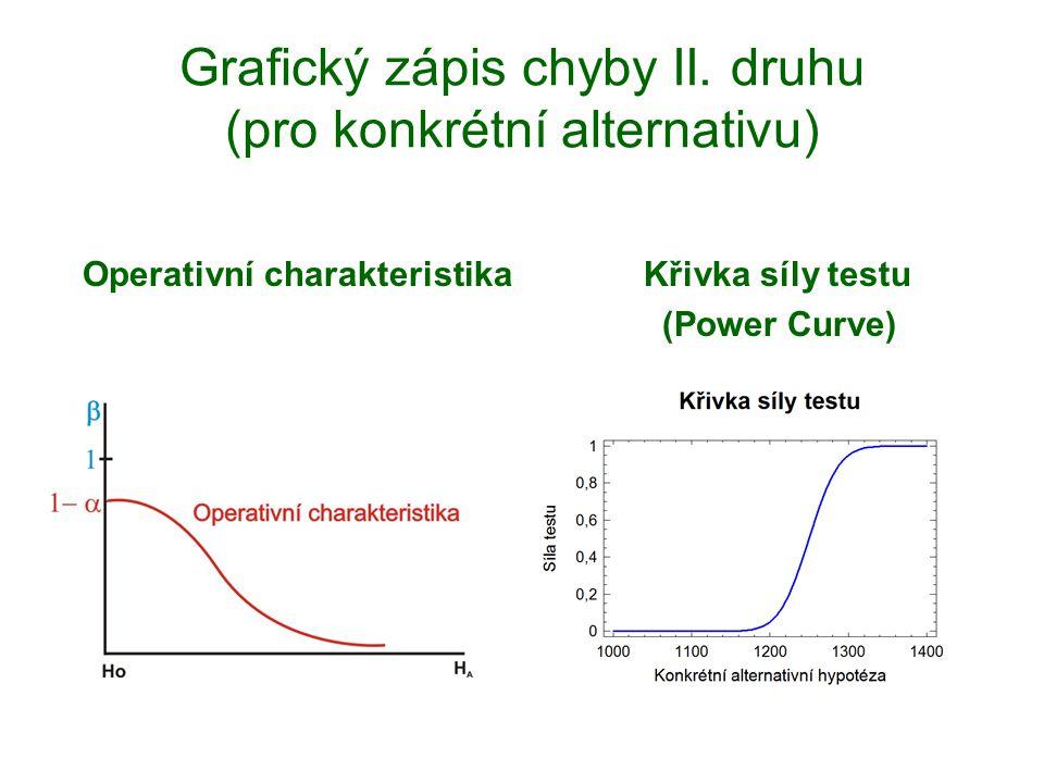 Grafický zápis chyby II. druhu (pro konkrétní alternativu)