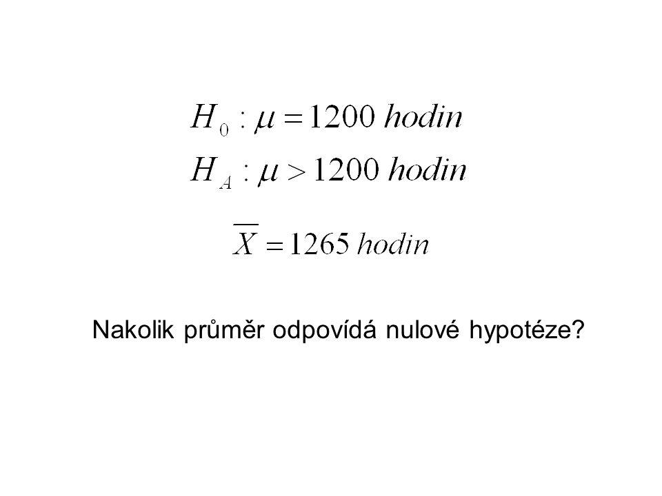 Nakolik průměr odpovídá nulové hypotéze