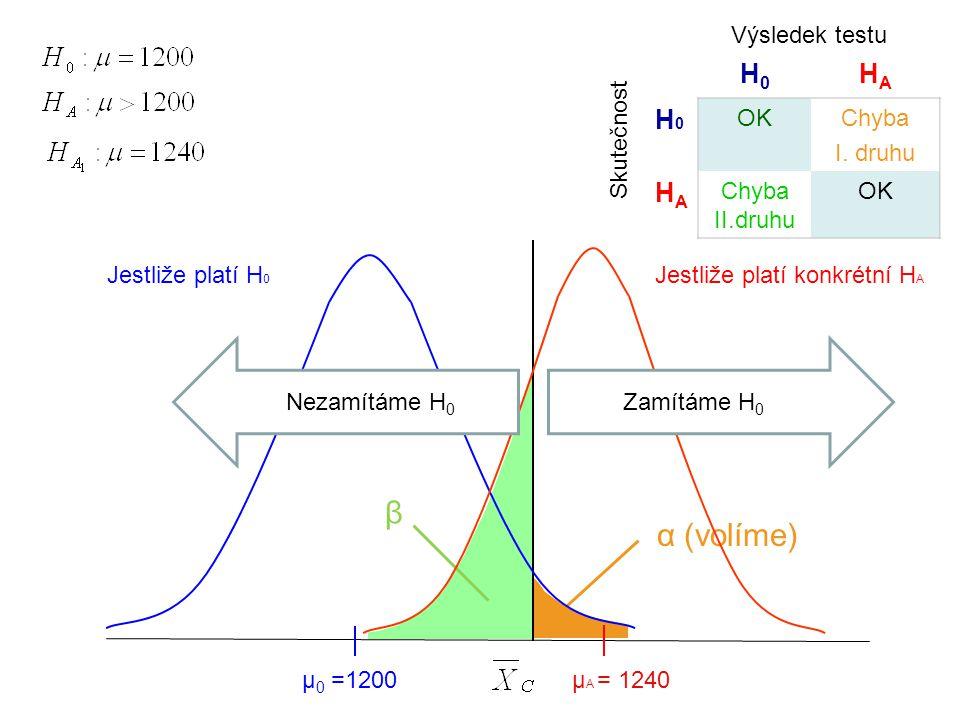 β α (volíme) H0 HA Výsledek testu OK Chyba I. druhu Chyba II.druhu