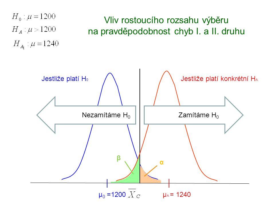 Vliv rostoucího rozsahu výběru na pravděpodobnost chyb I. a II. druhu