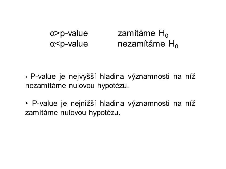 α>p-value zamítáme H0 α<p-value nezamítáme H0