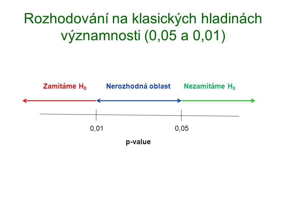 Rozhodování na klasických hladinách významnosti (0,05 a 0,01)