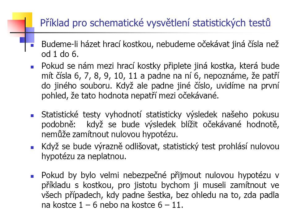 Příklad pro schematické vysvětlení statistických testů