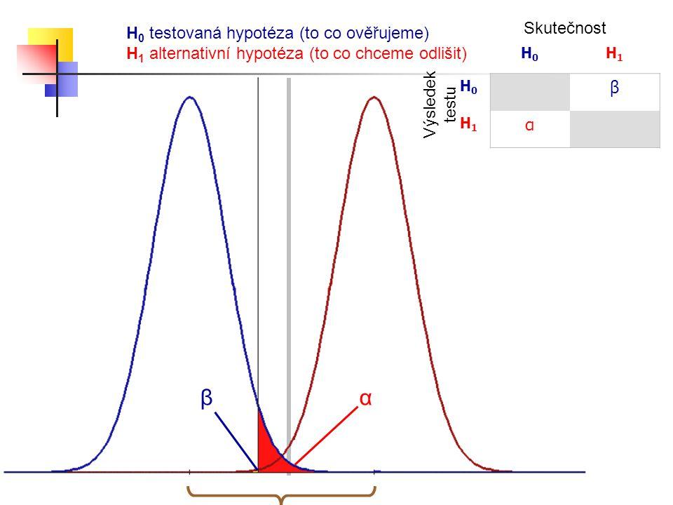 β α Skutečnost H0 testovaná hypotéza (to co ověřujeme)