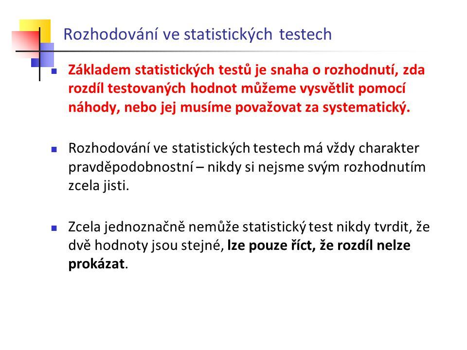 Rozhodování ve statistických testech
