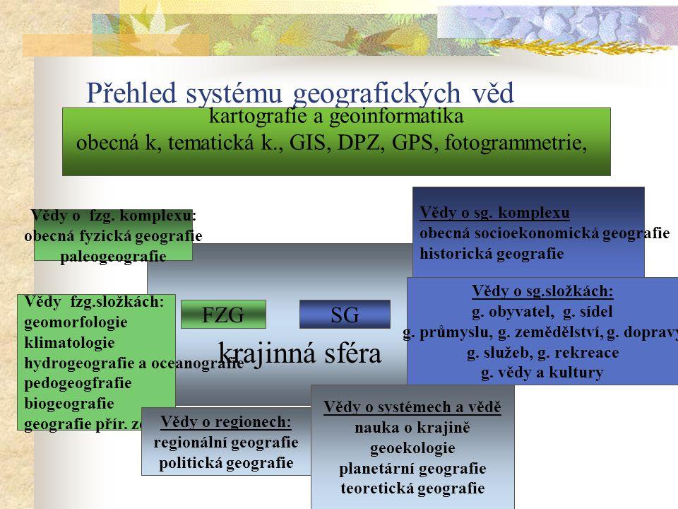 Přehled systému geografických věd