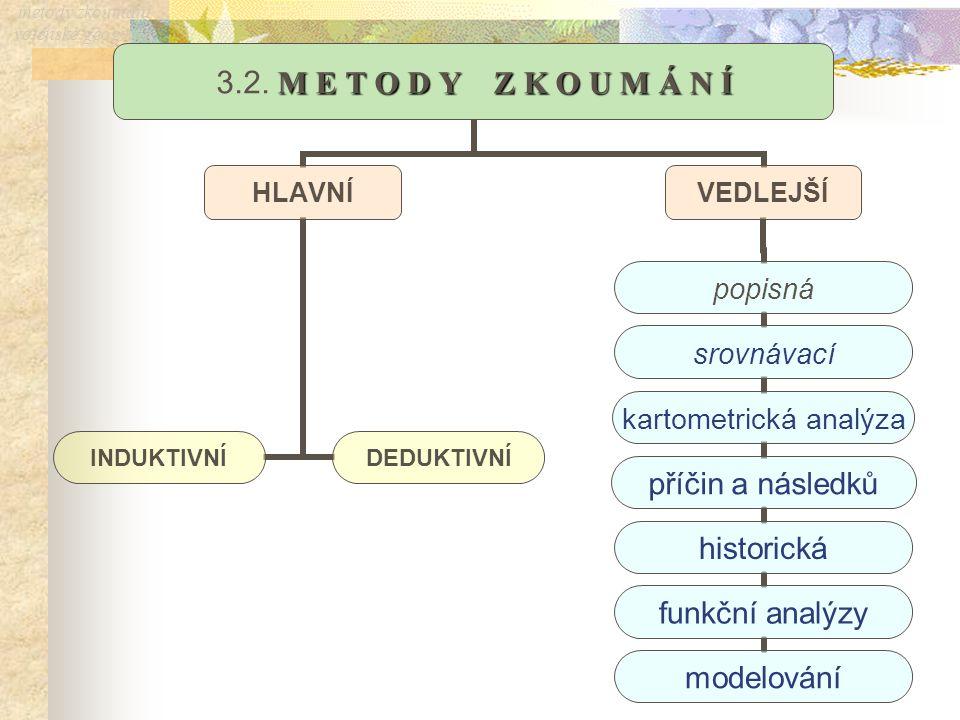 metody zkoumání vojenské geografie