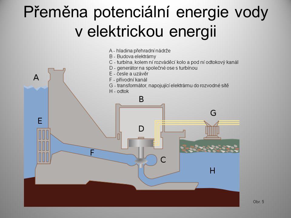 Přeměna potenciální energie vody v elektrickou energii