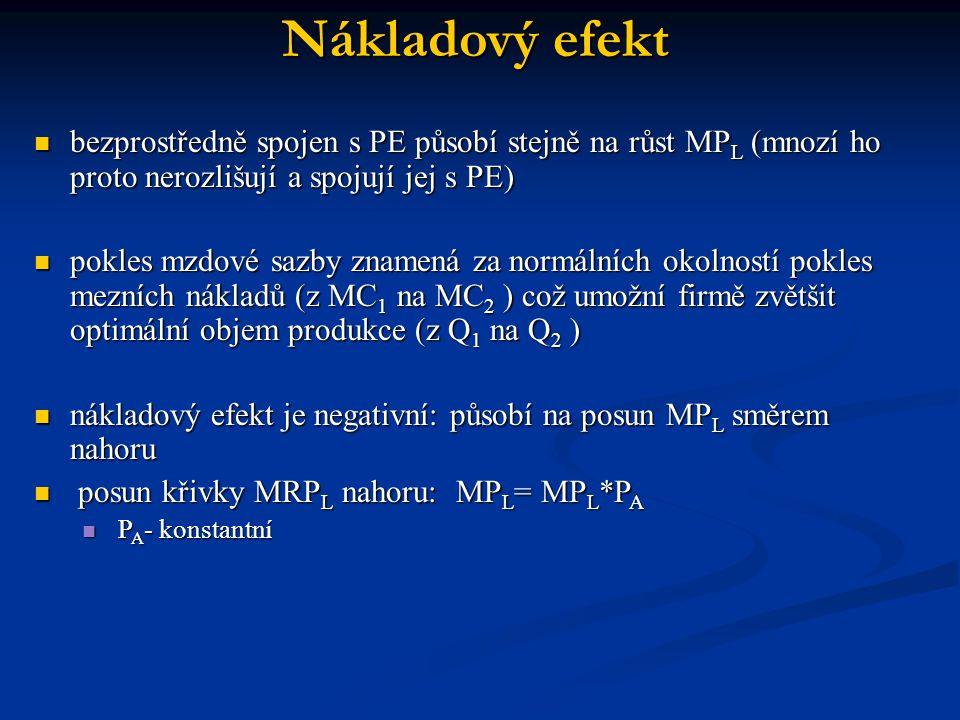 Nákladový efekt bezprostředně spojen s PE působí stejně na růst MPL (mnozí ho proto nerozlišují a spojují jej s PE)