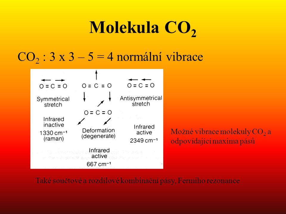 Molekula CO2 CO2 : 3 x 3 – 5 = 4 normální vibrace