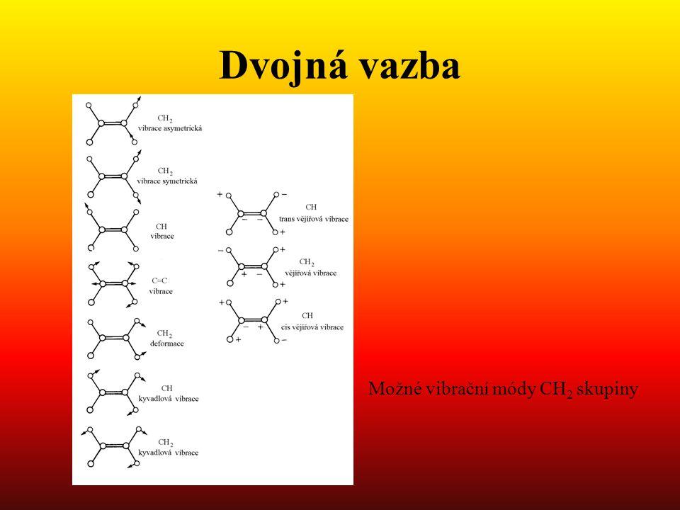 Dvojná vazba Možné vibrační módy CH2 skupiny