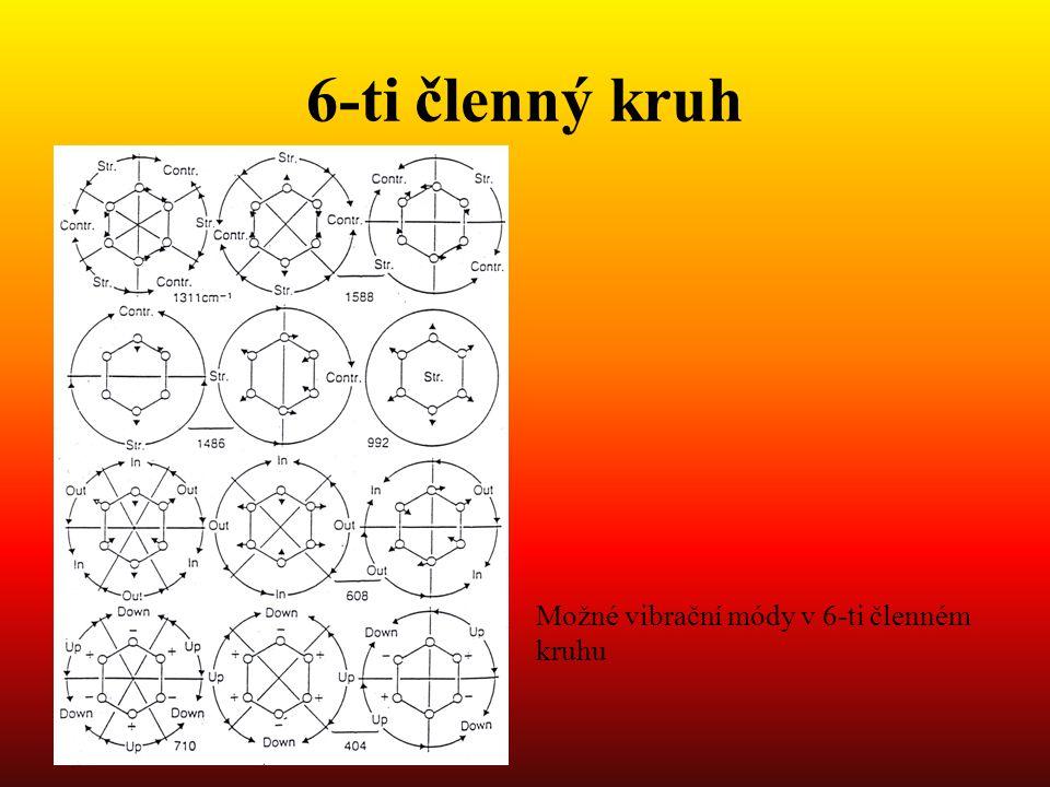 6-ti členný kruh Možné vibrační módy v 6-ti členném kruhu