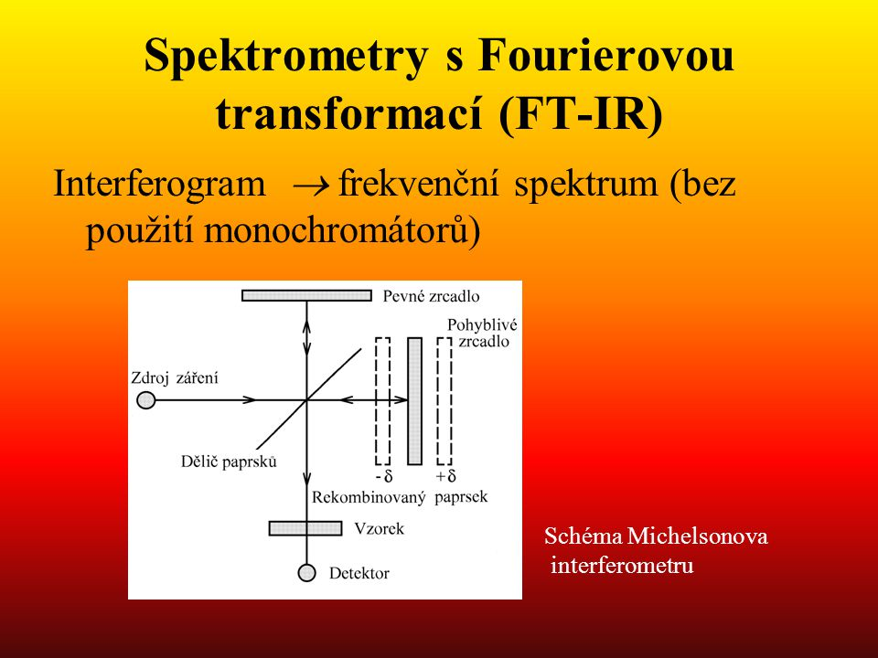 Spektrometry s Fourierovou transformací (FT-IR)