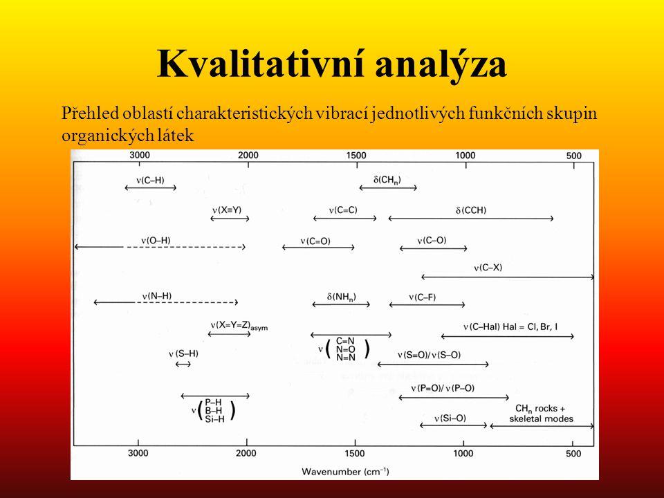 Kvalitativní analýza Přehled oblastí charakteristických vibrací jednotlivých funkčních skupin organických látek.