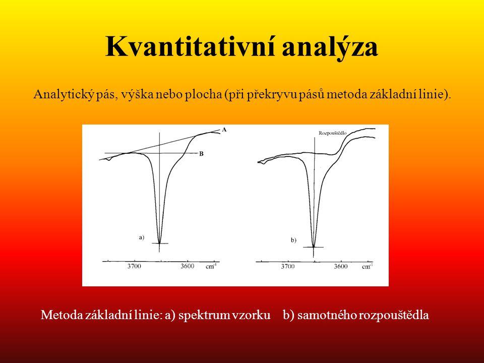 Kvantitativní analýza