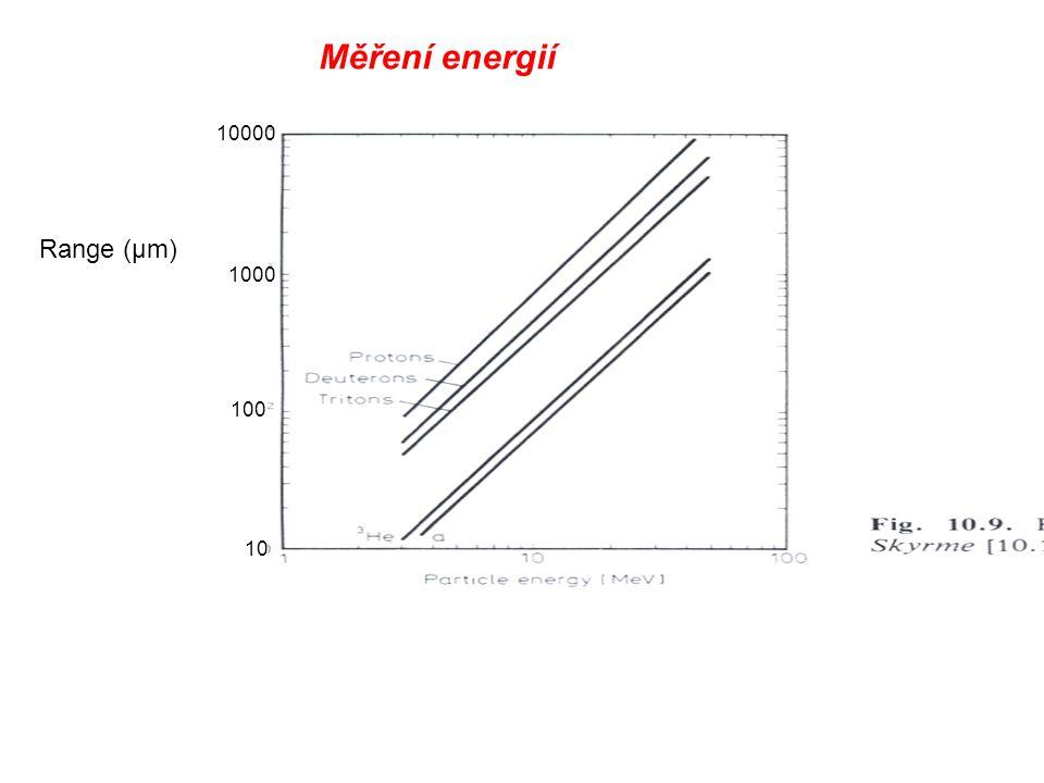 Měření energií 10000 Range (μm) 1000 100 10