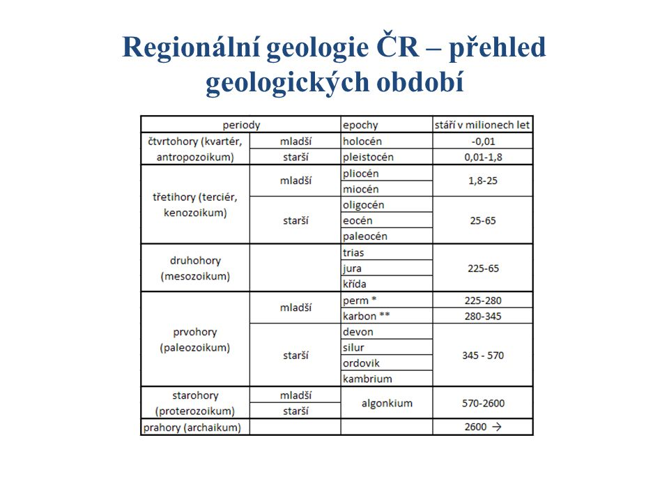 Regionální geologie ČR – přehled geologických období