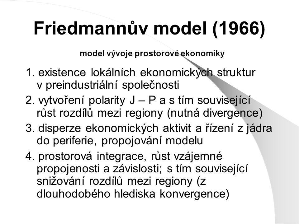 Friedmannův model (1966) model vývoje prostorové ekonomiky