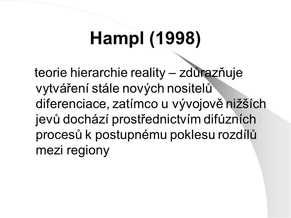 Hampl (1998)