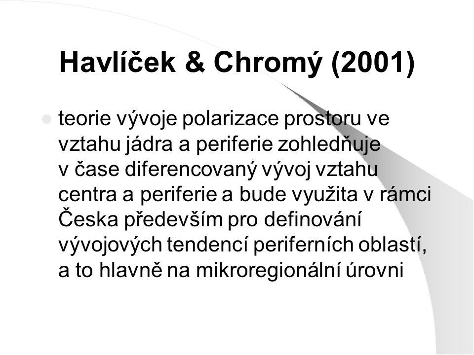 Havlíček & Chromý (2001)