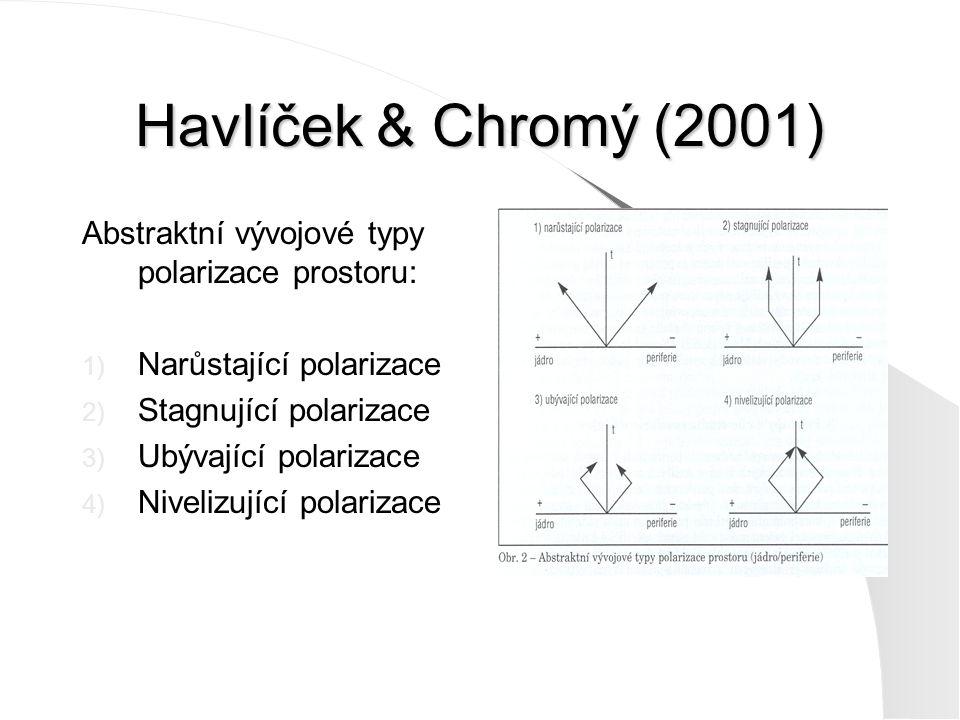 Havlíček & Chromý (2001) Abstraktní vývojové typy polarizace prostoru:
