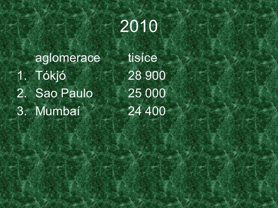 2010 aglomerace tisíce Tókjó 28 900 Sao Paulo 25 000 Mumbaí 24 400