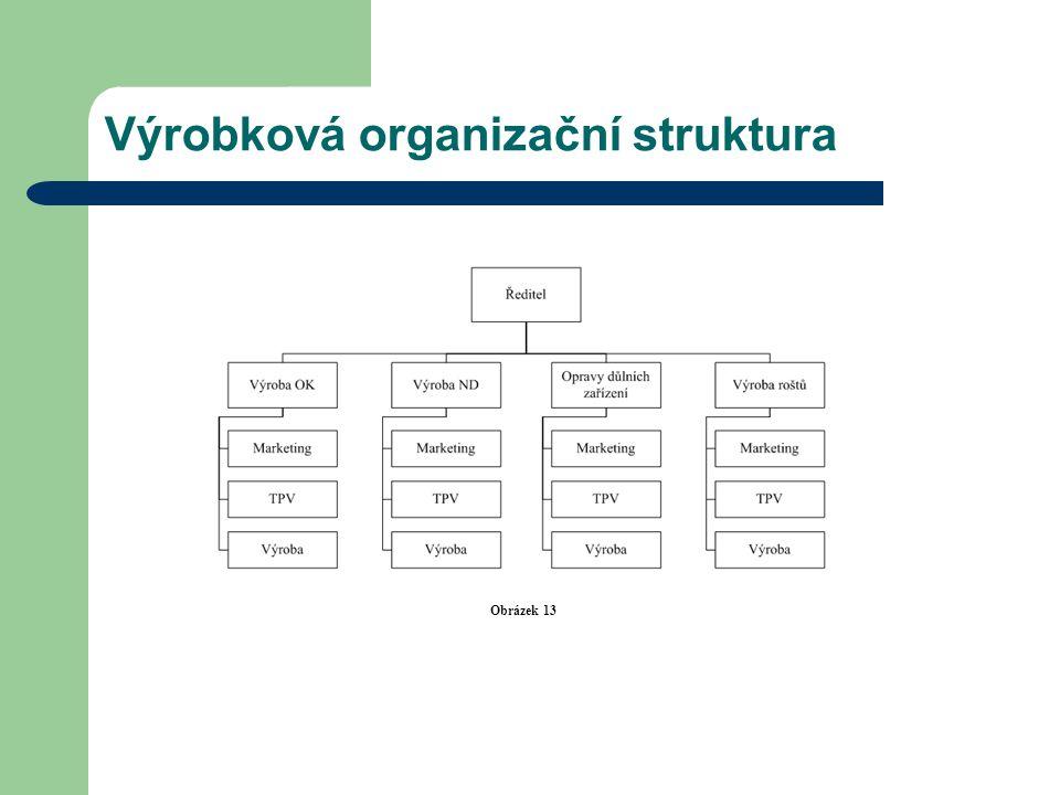 Výrobková organizační struktura