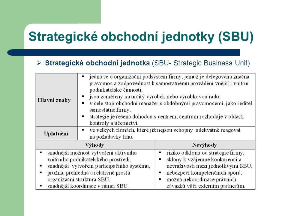 Strategické obchodní jednotky (SBU)