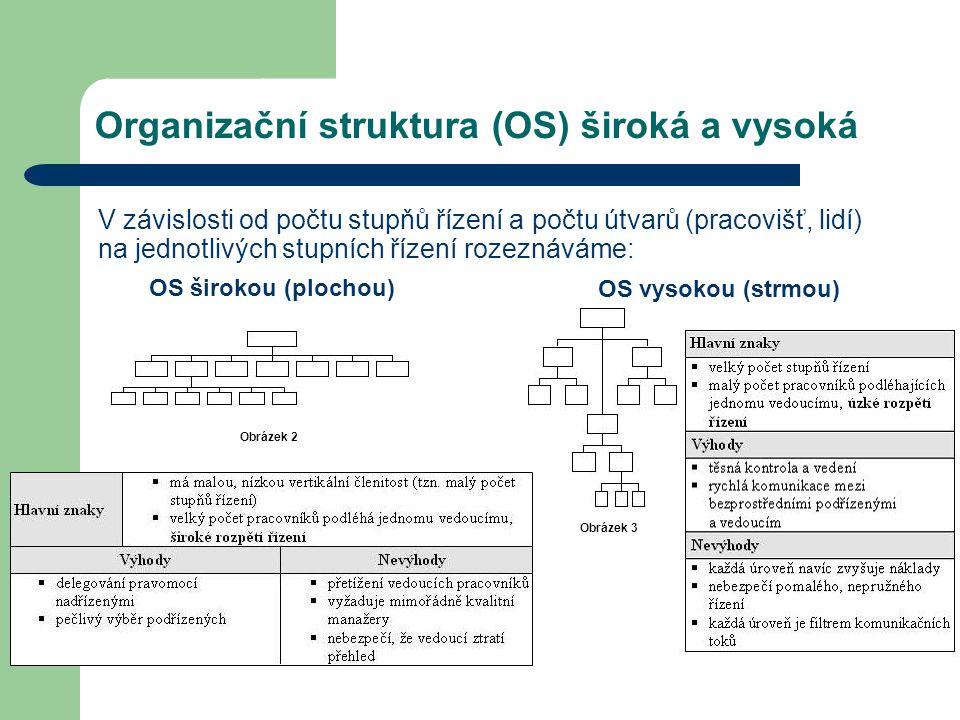 Organizační struktura (OS) široká a vysoká