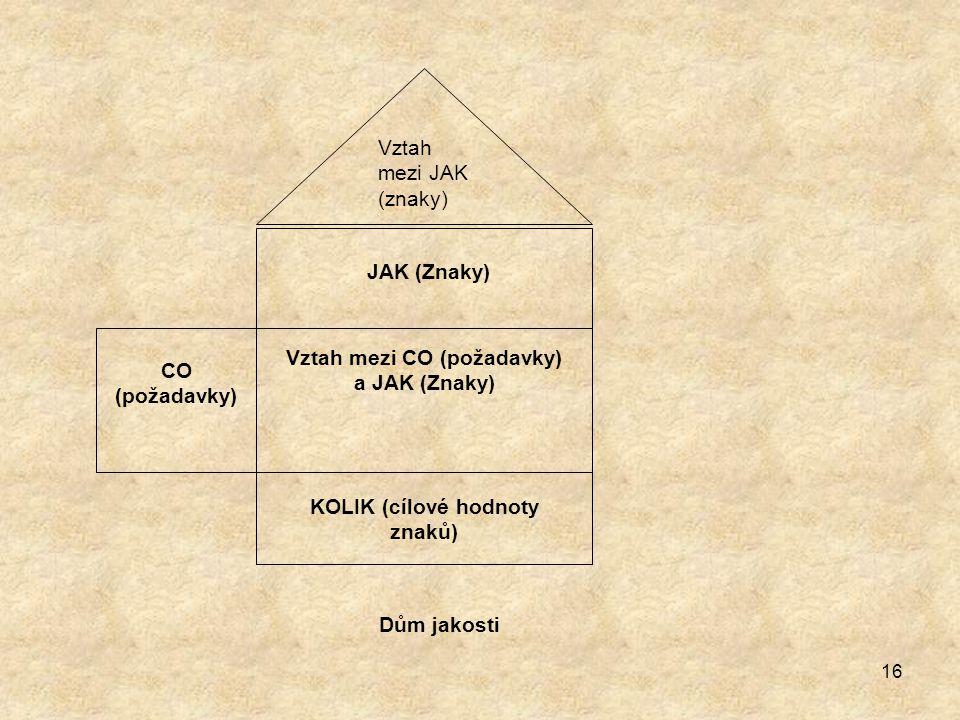 Vztah mezi CO (požadavky) a JAK (Znaky)