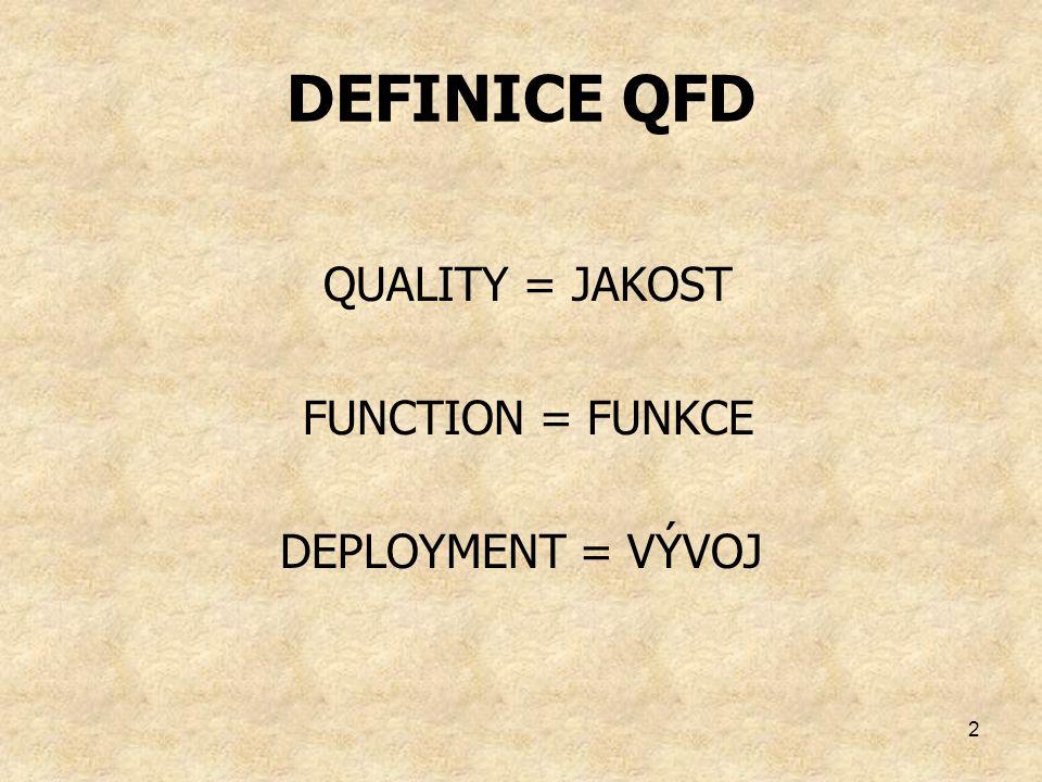 DEFINICE QFD QUALITY = JAKOST FUNCTION = FUNKCE DEPLOYMENT = VÝVOJ