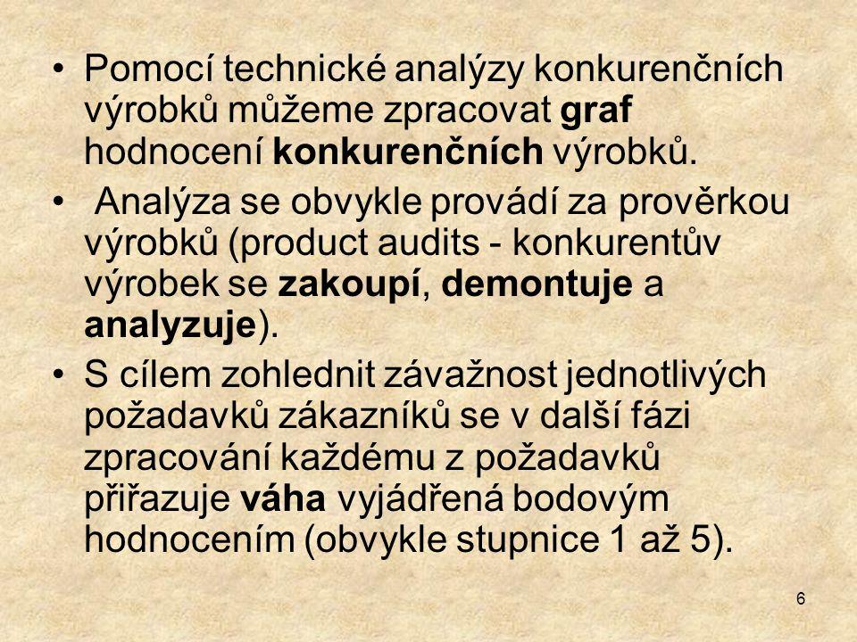 Pomocí technické analýzy konkurenčních výrobků můžeme zpracovat graf hodnocení konkurenčních výrobků.