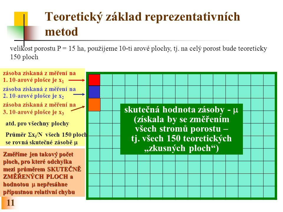 Teoretický základ reprezentativních metod