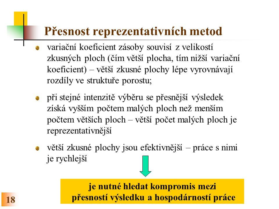 Přesnost reprezentativních metod