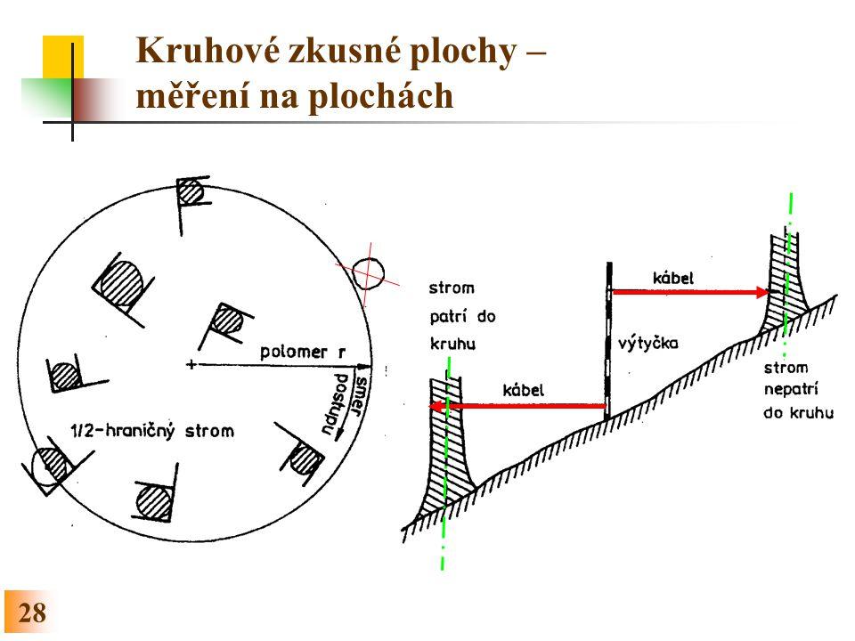 Kruhové zkusné plochy – měření na plochách