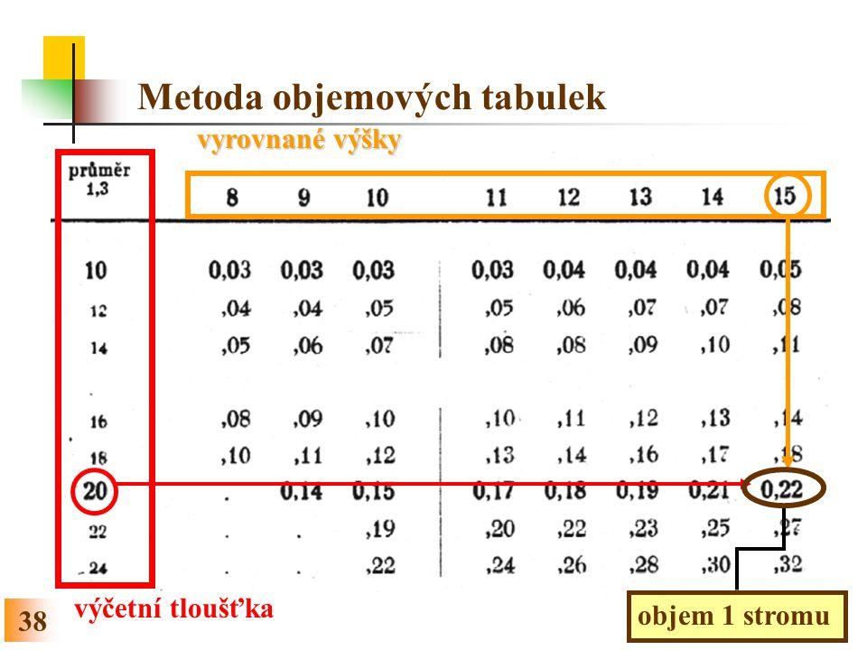 Metoda objemových tabulek