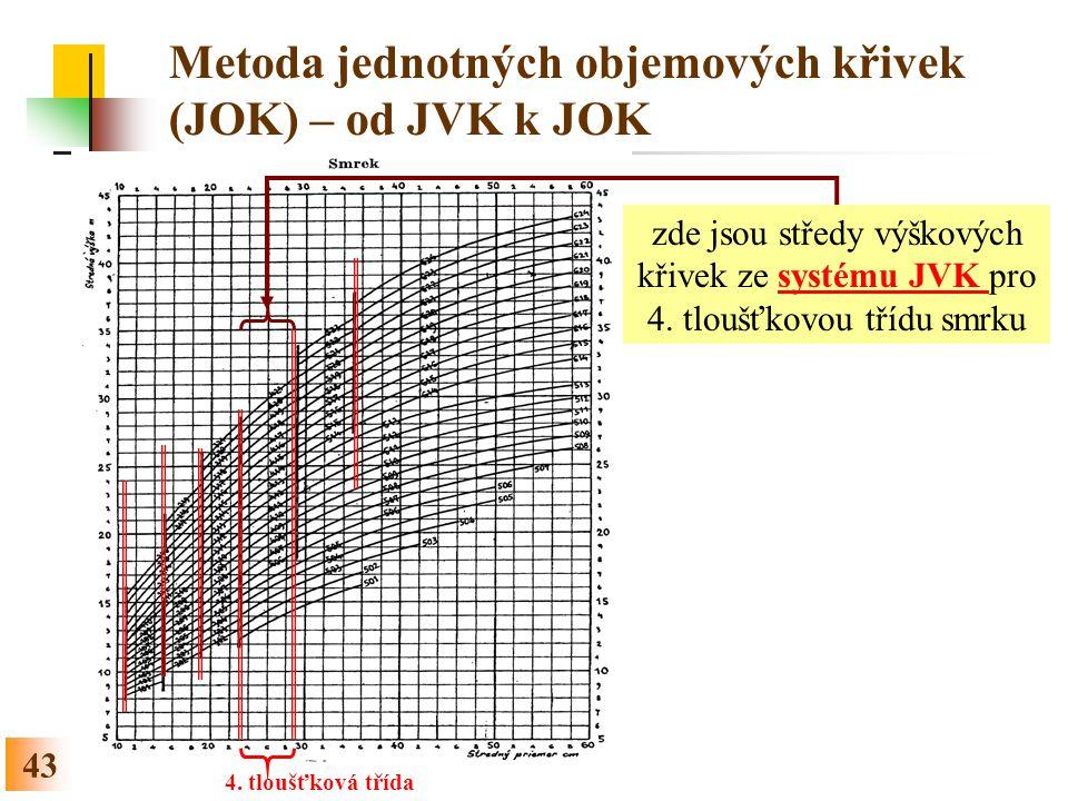 Metoda jednotných objemových křivek (JOK) – od JVK k JOK