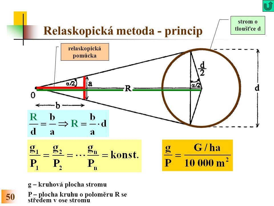 Relaskopická metoda - princip