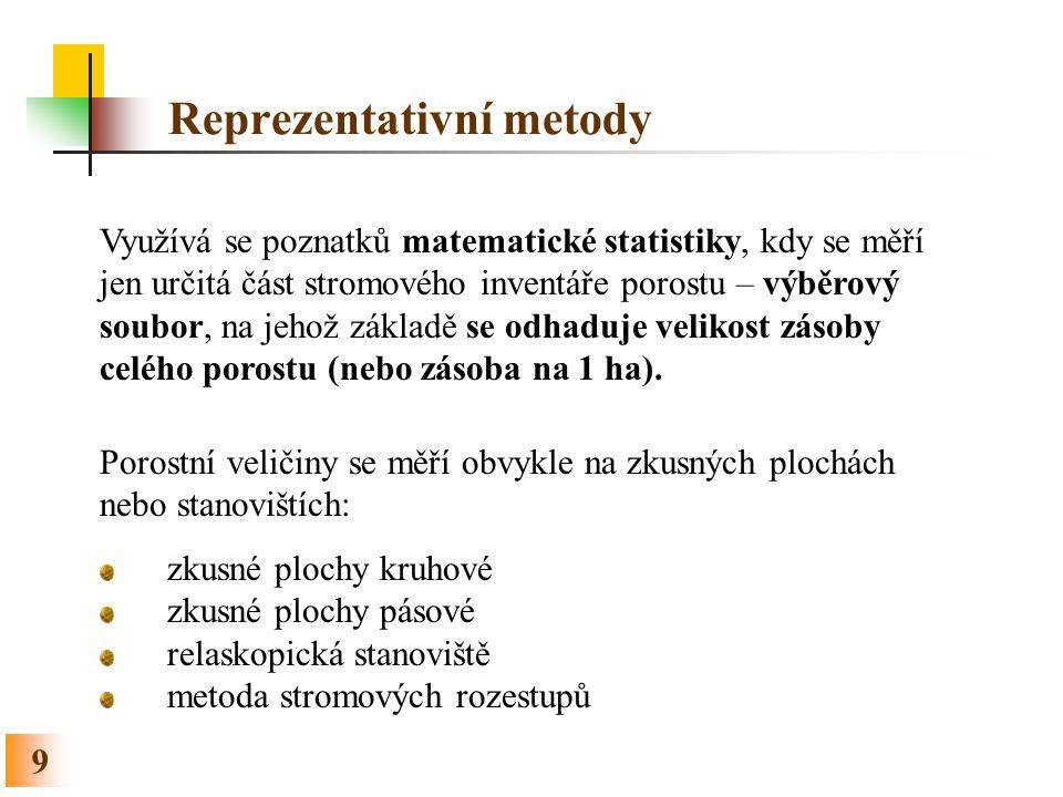 Reprezentativní metody